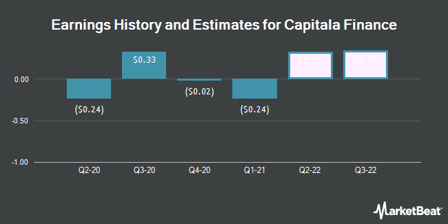 Earnings History and Estimates for Capitala Finance (NASDAQ:CPTA)