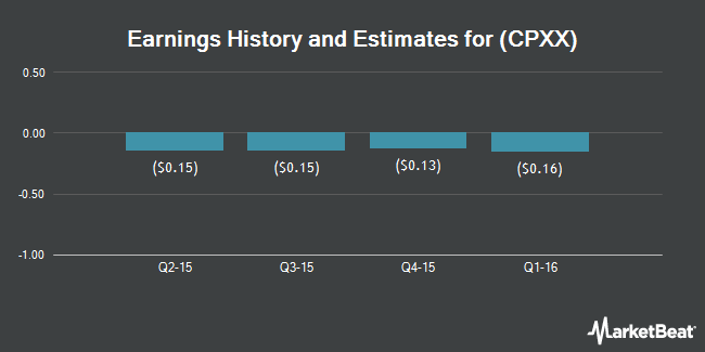 Earnings by Quarter for Celator Pharmaceuticals (NASDAQ:CPXX)
