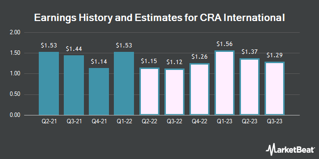Earnings History and Estimates for CRA International (NASDAQ:CRAI)