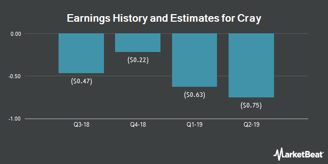 Earnings by Quarter for Cray (NASDAQ:CRAY)