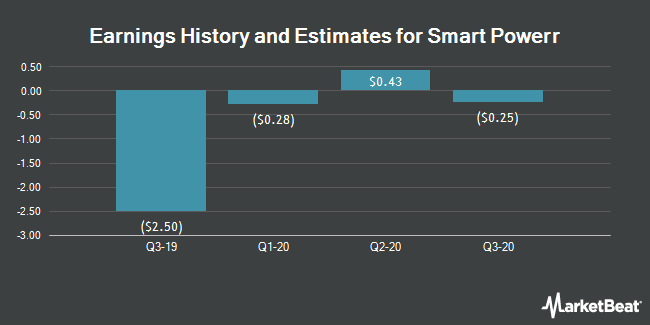 Earnings by Quarter for China Recycling Energy Corporation (NASDAQ:CREG)