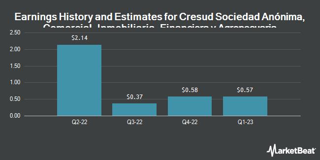 Earnings by Quarter for Cresud S.A.C.I.F. y A. (NASDAQ:CRESY)