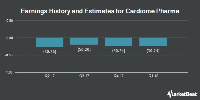 Earnings by Quarter for Cardiome Pharma Corporation (NASDAQ:CRME)