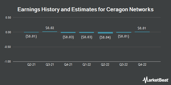 Earnings History and Estimates for Ceragon Networks (NASDAQ:CRNT)