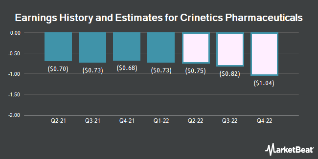 Earnings History and Estimates for Crinetics Pharmaceuticals (NASDAQ:CRNX)