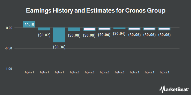 Earnings History and Estimates for Cronos Group (NASDAQ:CRON)