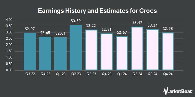 Earnings History and Estimates for Crocs (NASDAQ:CROX)