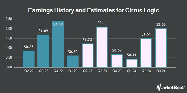 Earnings by Quarter for Cirrus Logic (NASDAQ:CRUS)