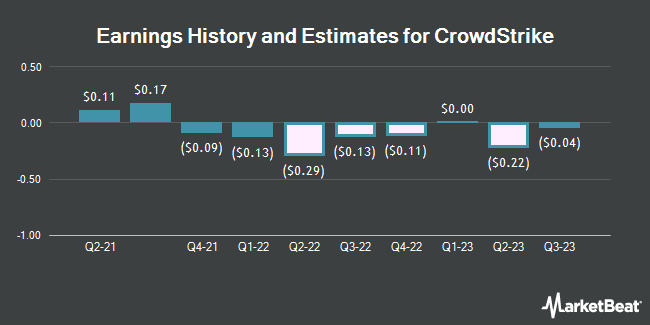 Earnings History and Estimates for Crowdstrike (NASDAQ:CRWD)