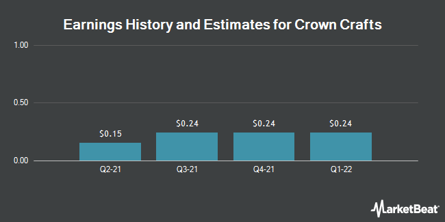 Earnings by Quarter for Crown Crafts (NASDAQ:CRWS)
