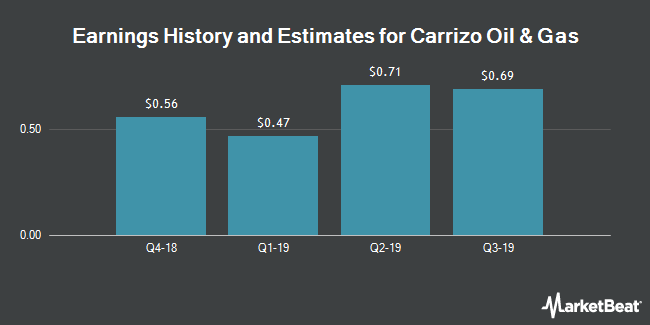 Earnings by Quarter for Carrizo Oil & Gas (NASDAQ:CRZO)