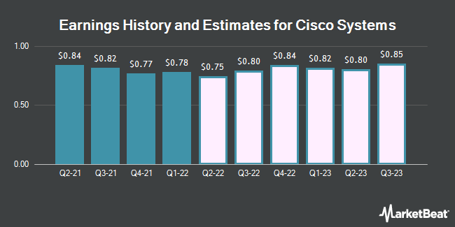 Earnings History and Estimates for Cisco Systems (NASDAQ:CSCO)
