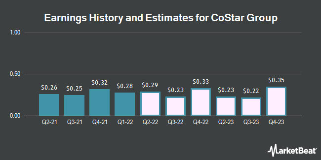 Earnings by Quarter for CoStar Group (NASDAQ:CSGP)