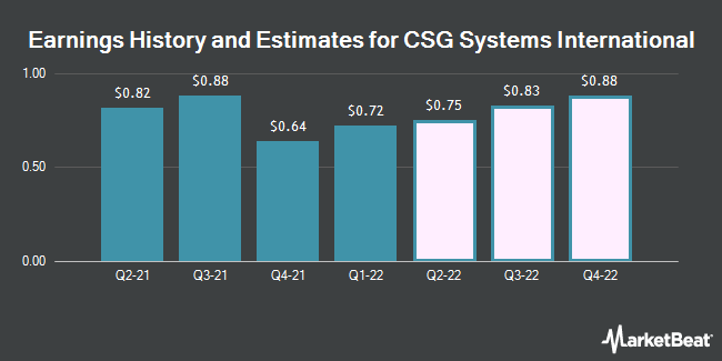 Earnings by Quarter for CSG Systems International (NASDAQ:CSGS)