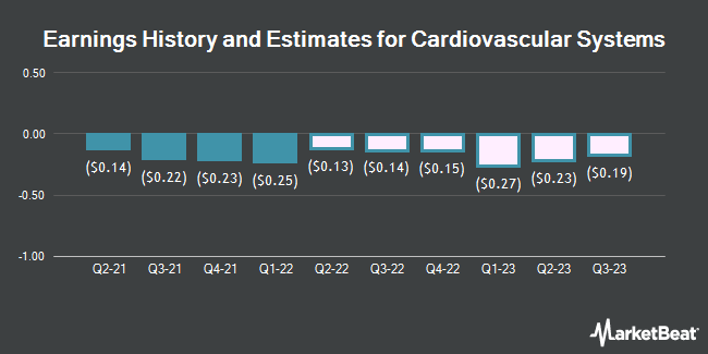 Earnings History and Estimates for Cardiovascular Systems (NASDAQ:CSII)