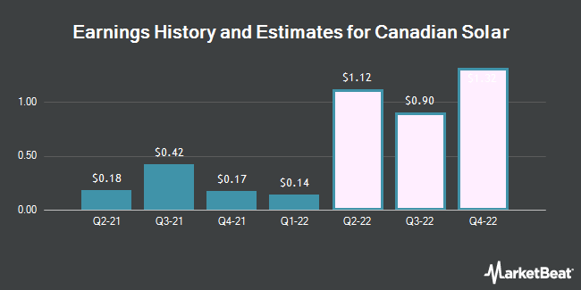 Earnings by Quarter for Canadian Solar (NASDAQ:CSIQ)