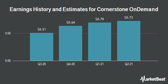 Earnings History and Estimates for Cornerstone OnDemand (NASDAQ:CSOD)