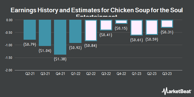 Earnings History and Estimates for Chicken Soup for the Soul Entertainment (NASDAQ:CSSE)