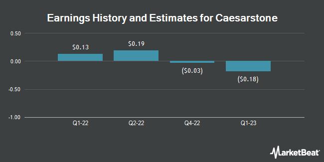 Earnings by Quarter for Caesarstone (NASDAQ:CSTE)