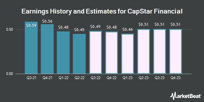 Earnings History and Estimates for Capstar Financial (NASDAQ:CSTR)