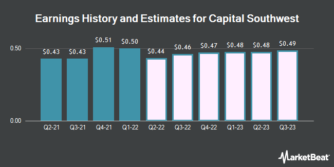 Earnings History and Estimates for Capital Southwest (NASDAQ:CSWC)