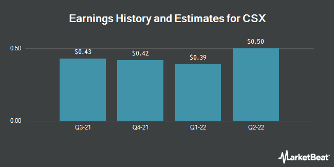 Earnings History and Estimates for CSX (NASDAQ:CSX)