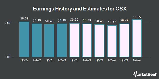 Earnings by Quarter for CSX Corporation (NASDAQ:CSX)