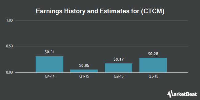 Earnings by Quarter for CTC Media (NASDAQ:CTCM)