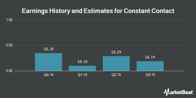 Earnings by Quarter for Constant Contact (NASDAQ:CTCT)