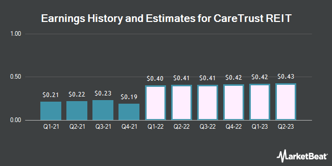 Earnings History and Estimates for Caretrust REIT (NASDAQ:CTRE)