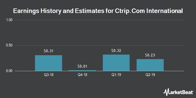 Earnings History and Estimates for Ctrip.Com International (NASDAQ:CTRP)