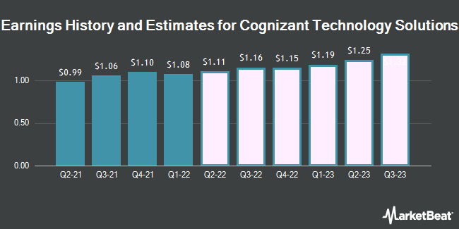 Earnings by Quarter for Cognizant Technology Solutions Corp (NASDAQ:CTSH)