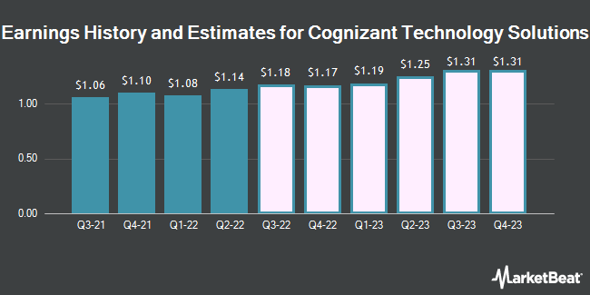Earnings History and Estimates for Cognizant Technology Solutions (NASDAQ:CTSH)