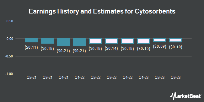 Earnings by Quarter for Cytosorbents Corporation (NASDAQ:CTSO)