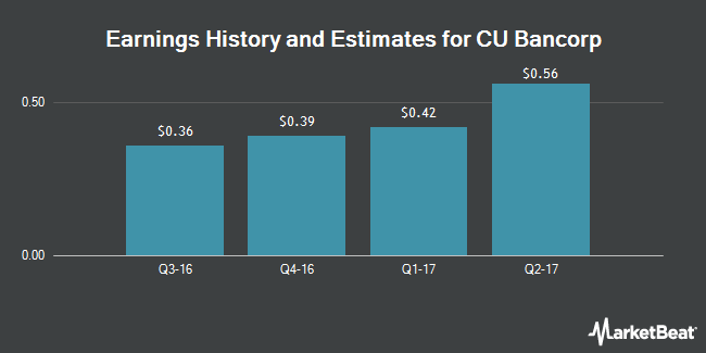 Earnings by Quarter for CU Bancorp (CA) (NASDAQ:CUNB)