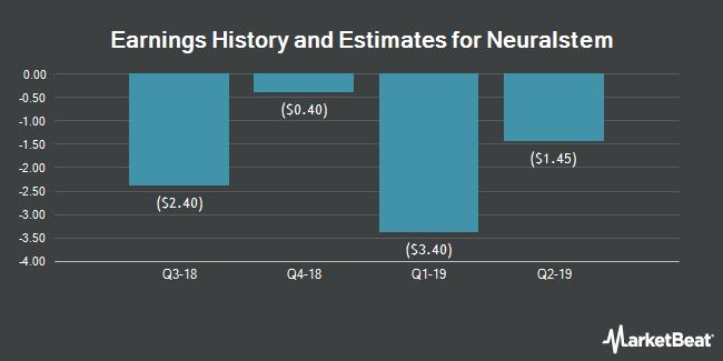 Earnings by Quarter for Neuralstem (NASDAQ:CUR)