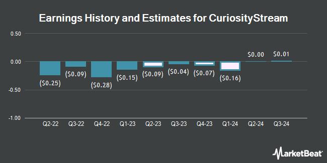 Earnings History and Estimates for CuriosityStream (NASDAQ:CURI)