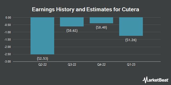 Earnings by Quarter for Cutera (NASDAQ:CUTR)