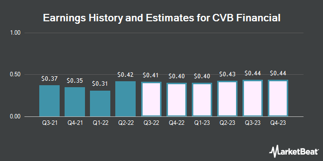 Earnings History and Estimates for CVB Financial (NASDAQ:CVBF)