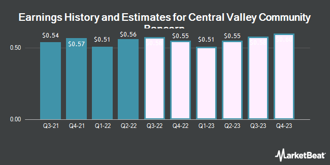 Earnings History and Estimates for Central Valley Community Bancorp (NASDAQ:CVCY)