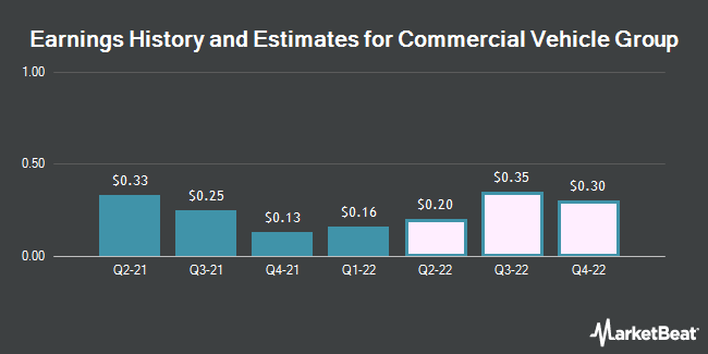Earnings History and Estimates for Commercial Vehicle Group (NASDAQ:CVGI)