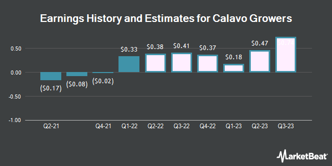 Earnings by Quarter for Calavo Growers (NASDAQ:CVGW)