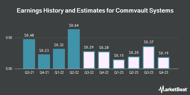 Earnings History and Estimates for CommVault Systems (NASDAQ:CVLT)
