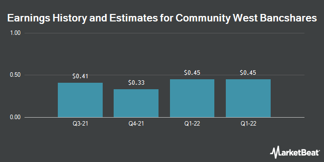 Earnings by Quarter for Community West Bancshares (NASDAQ:CWBC)