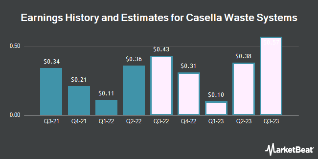 Earnings History and Estimates for Casella Waste Systems (NASDAQ:CWST)
