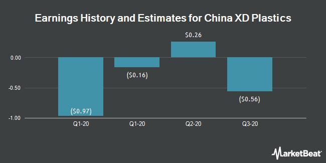 Earnings by Quarter for China XD Plastics Company Limited (NASDAQ:CXDC)