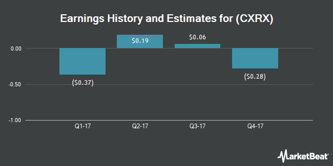 Earnings by Quarter for Concordia International Corp. (NASDAQ:CXRX)