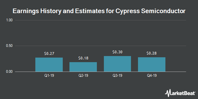 Earnings History and Estimates for Cypress Semiconductor (NASDAQ:CY)