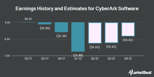 Earnings History and Estimates for Cyberark Software (NASDAQ:CYBR)