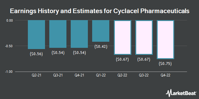 Earnings by Quarter for Cyclacel Pharmaceuticals (NASDAQ:CYCC)